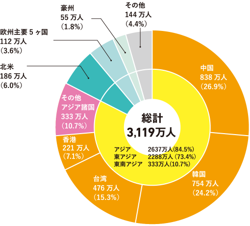 訪日外国人旅行者数の内訳(平成30年)