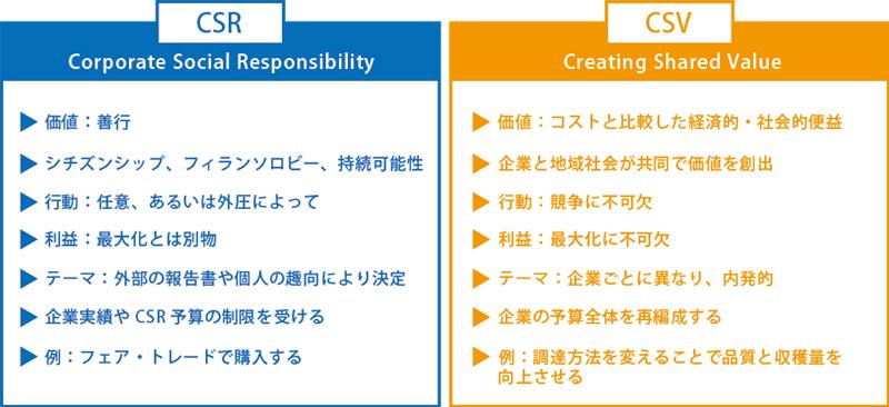CSRとCSVの違い