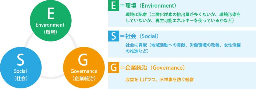 ESGとは企業が社会に対し負う責任